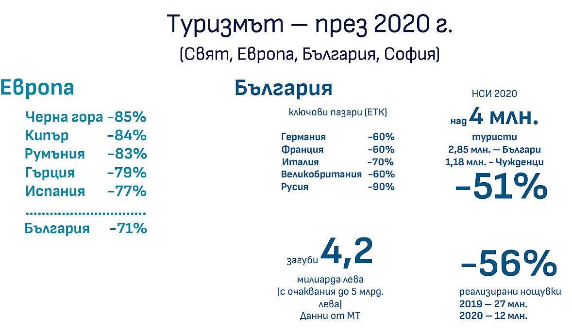 Туризъм 2020